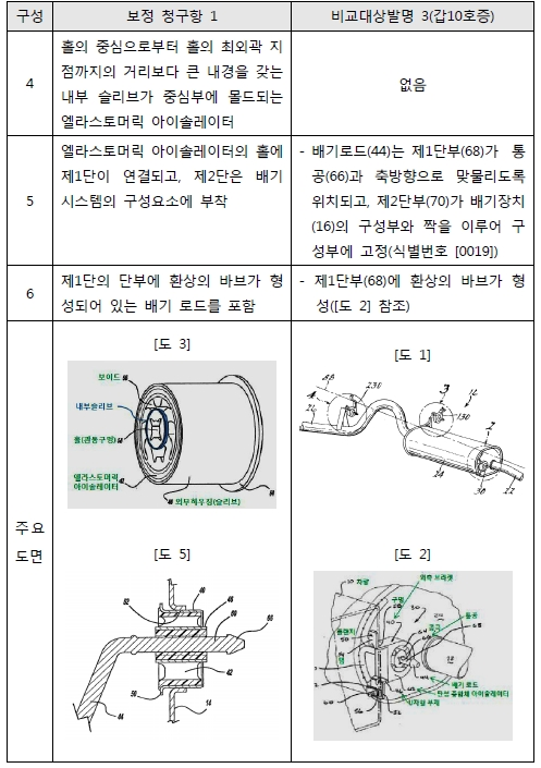 1 구성요소별 대응 관계표 2.jpg