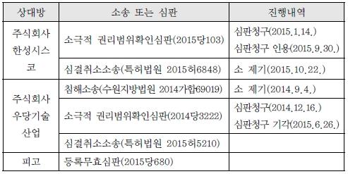2 원고들의 진행중인 소송과 심판 내역.jpg
